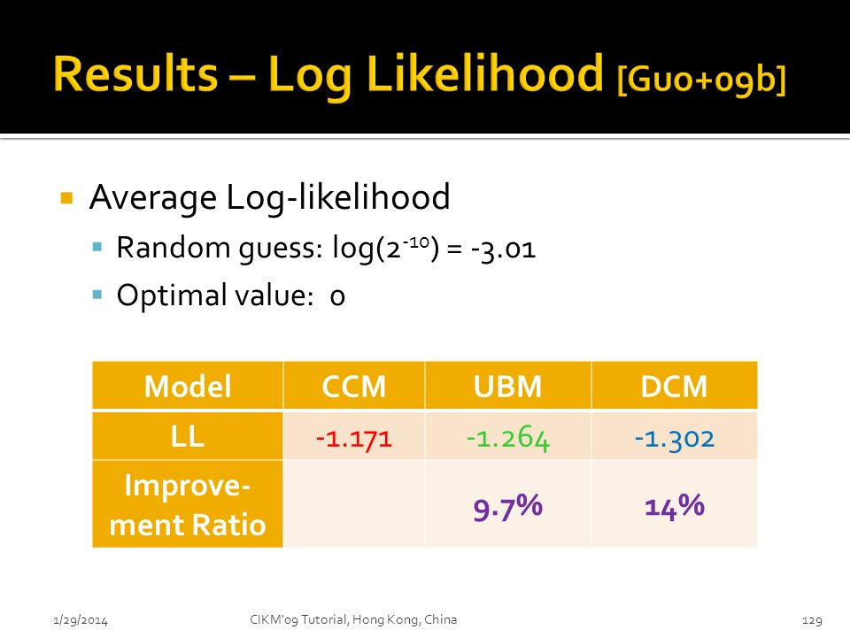 Results – Log Likelihood [Guo+09b]